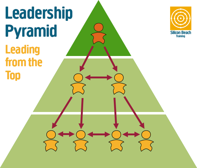 Leadership Pyramid- Leading from the top
