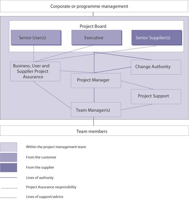 PRINCE2-Organisation-Theme