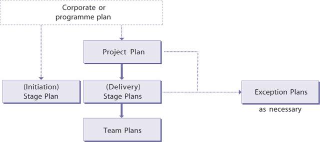 PRINCE2-Plans-Theme