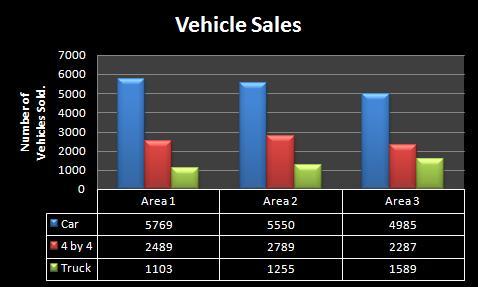 Excel Vehicle sales graph 2