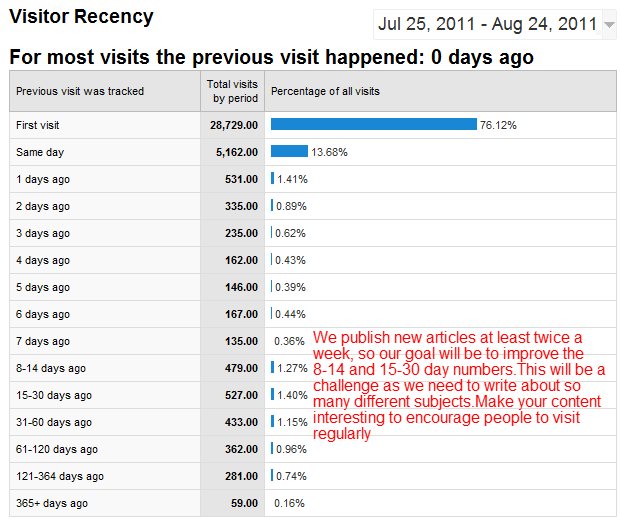 Google Analytics - Visitor Recency