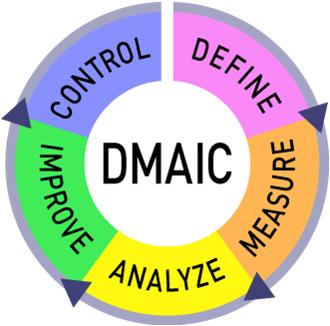 Six-Sigma-DMAIC