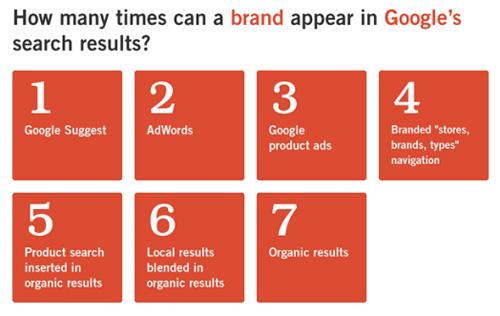 google-brand-ranking