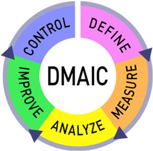 DMAIC-Six-Sigma