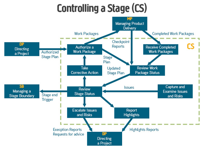 Controlling a Stage Diagram