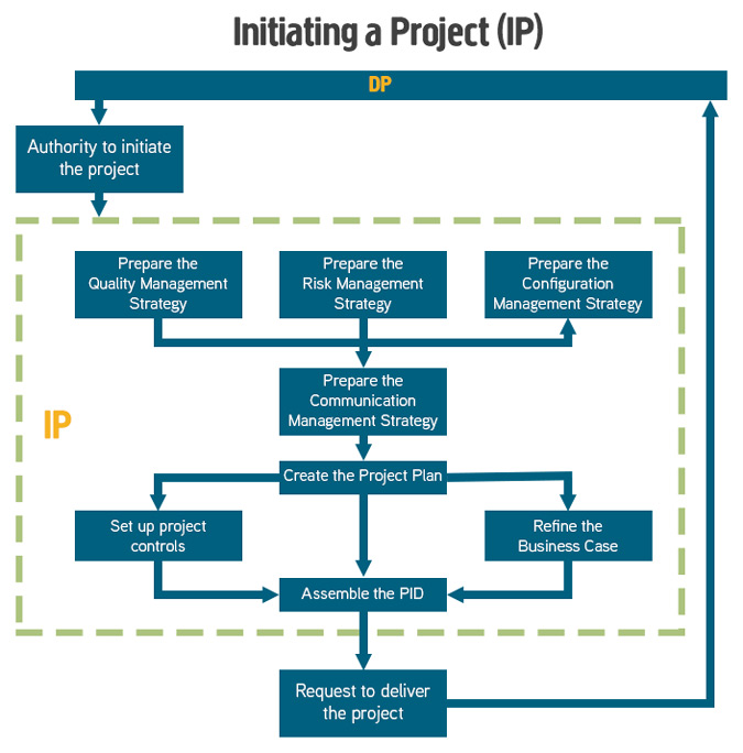 Initiating a Project Process