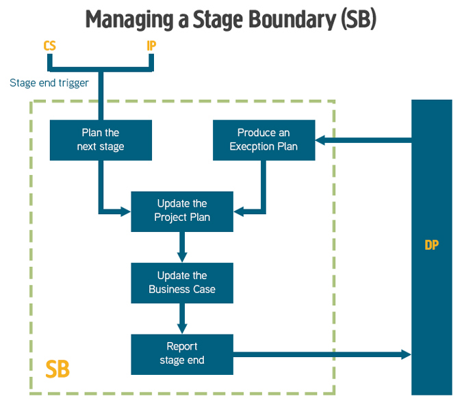 PRINCE2 Managing a Stage Boundary Process Diagram