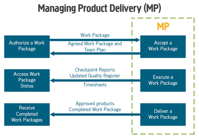 Managing Product Delivery Process Diagram