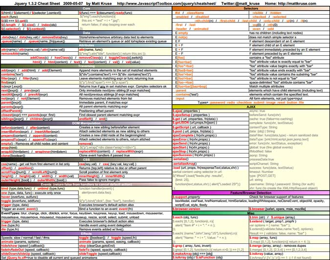 10 Essential Cheat Sheets for Web Developers