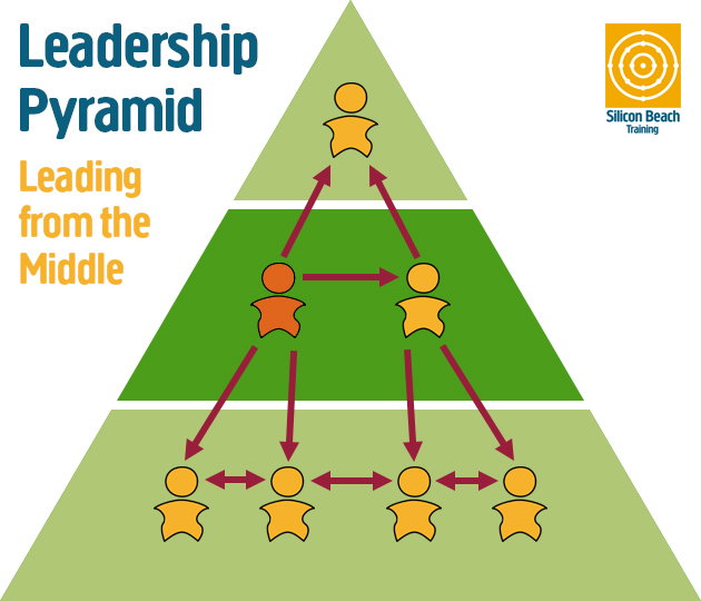 why leading is most important function of management However, through appropriate leadership, quality can be achieved  on the  contrary, management's role becomes a more important one in that.