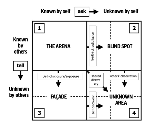 johari window model Johari window model diagrams and examples - for self-awareness, personal development, group development and understanding relationships the johari window model is a simple and useful tool for illustrating and improving self-awareness, and mutual understanding between individuals within a group.