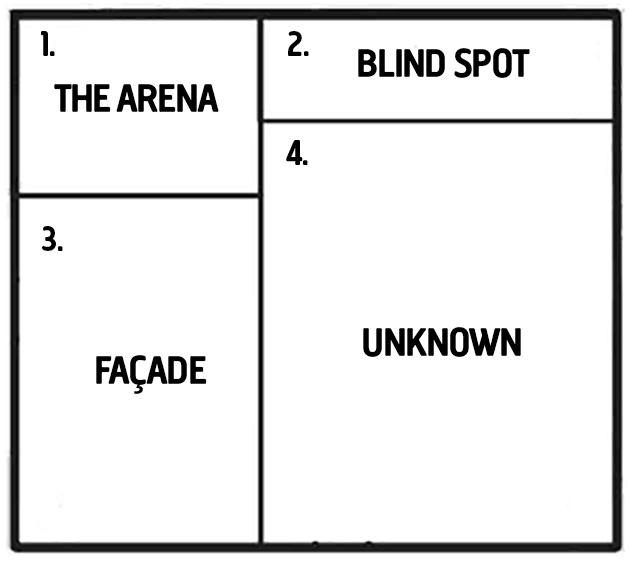 Window Panes 4 Panes Of Johari Window – Johari Window Worksheet