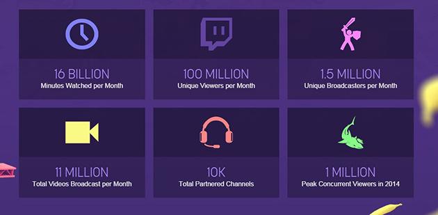 Twitch 2014 Statistics