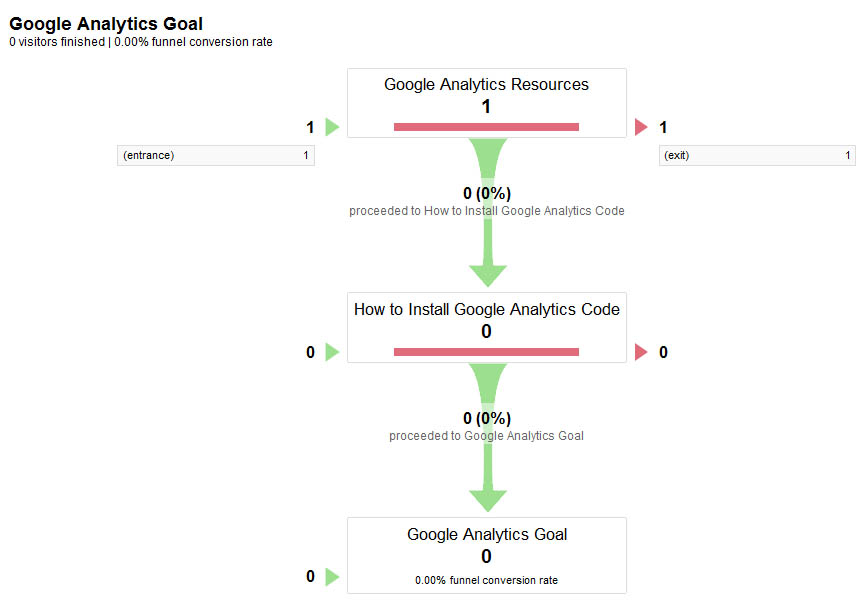 Google Analytics Funnel Visualisation