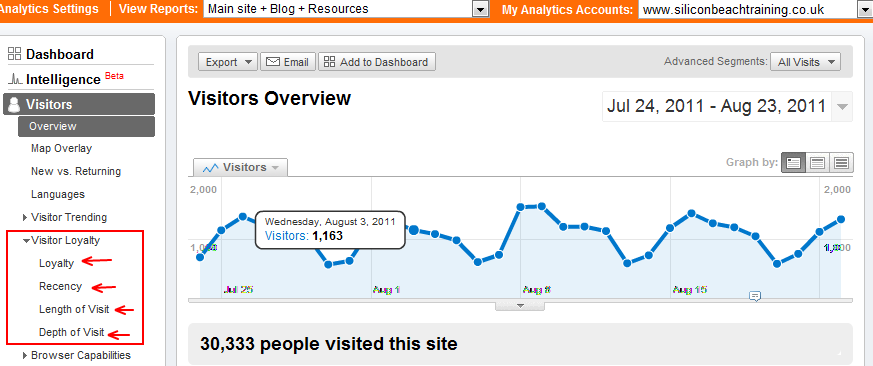 Visitor Loyalty Google Analytics