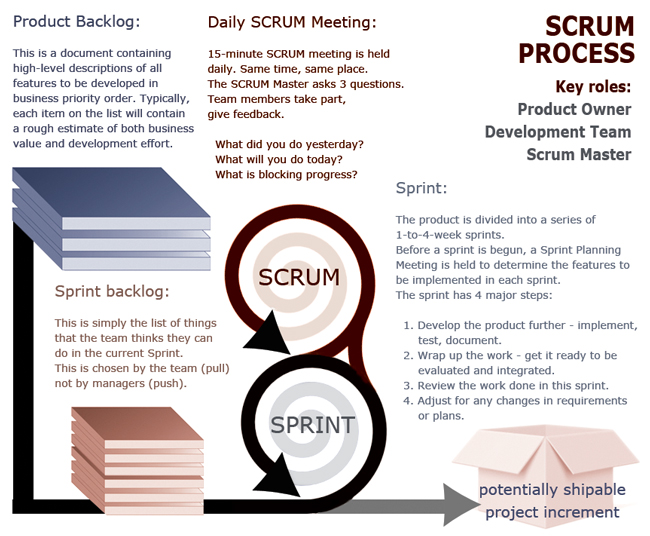 Stand Up Meetings Learning From Scrum amp Agile PM