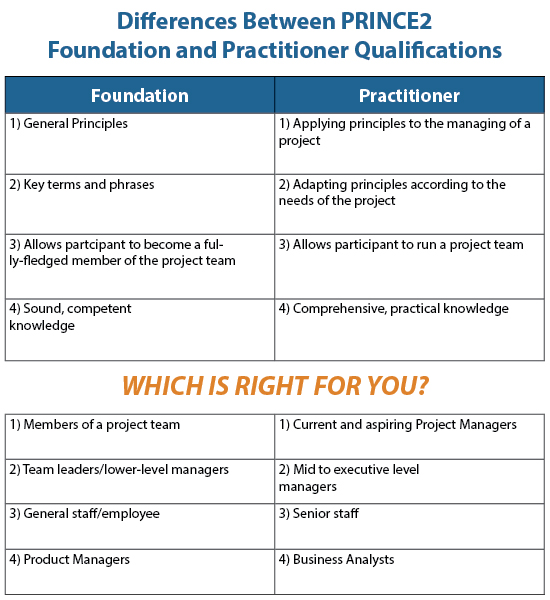 prince2-foundation-practitioner-differences