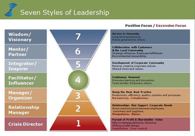 Phd thesis servant leadership