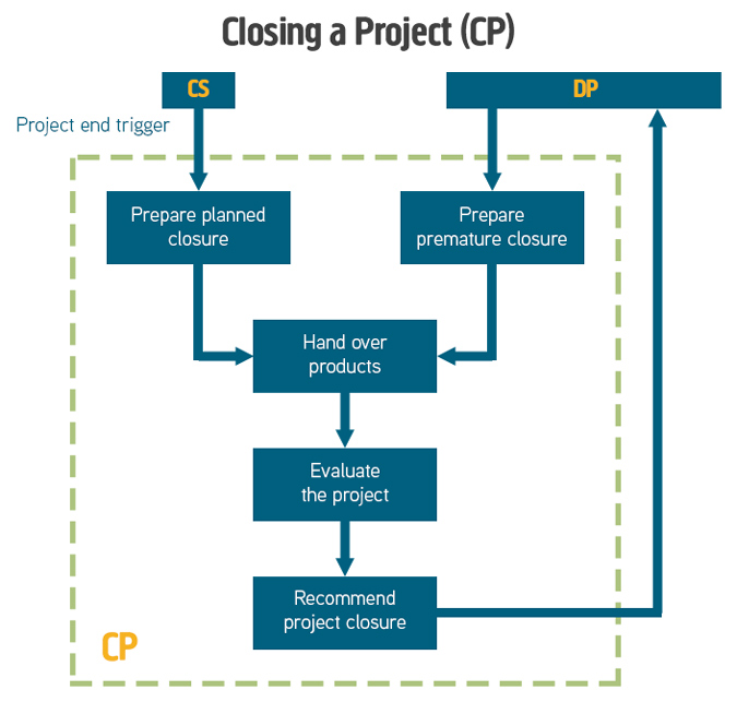 PRINCE2 Closing a Project Process Diagram
