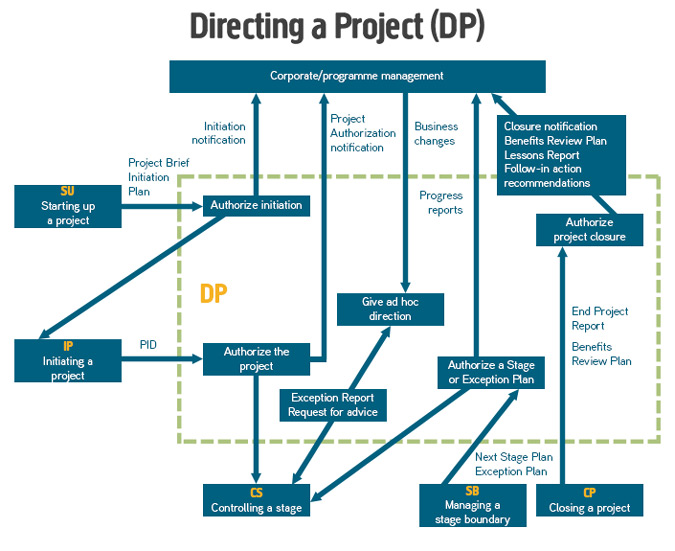 prince process diagramsprince  directing a project diagram