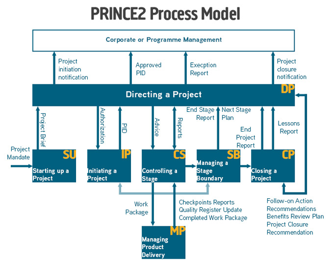 Prince2 process diagrams for Prince2 project plan template free