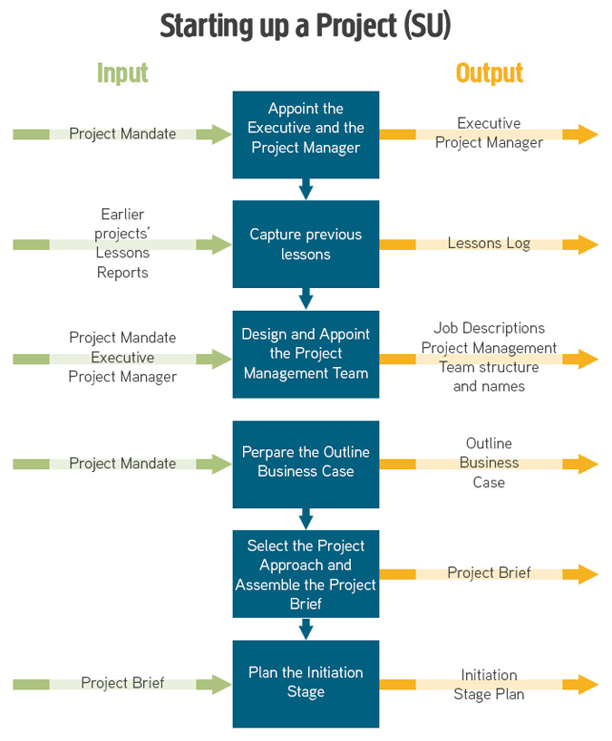 prince2 project plan template free - starting up a project su process